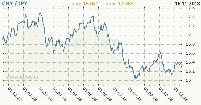 Vývoj kurzu CNY/JPY - graf