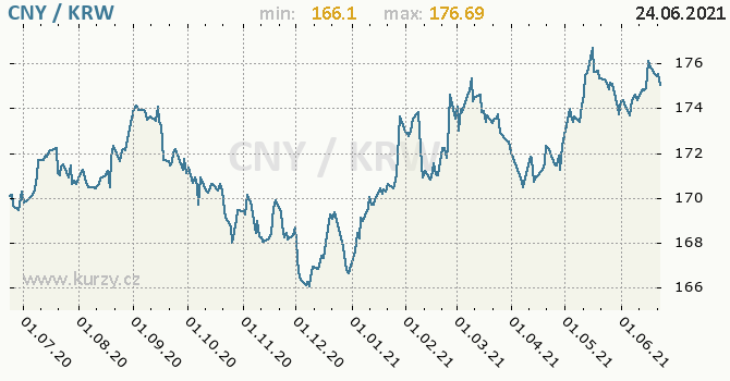 Vývoj kurzu CNY/KRW - graf