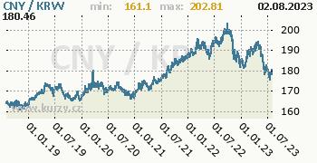 Graf CNY / KRW denní hodnoty, 5 let, formát 350 x 180 (px) PNG