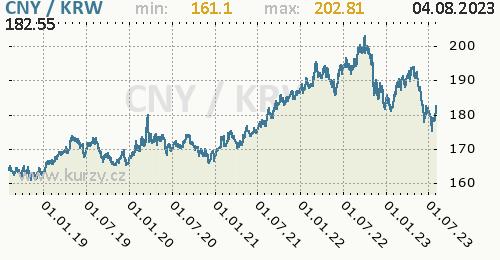 Graf CNY / KRW denní hodnoty, 5 let, formát 500 x 260 (px) PNG