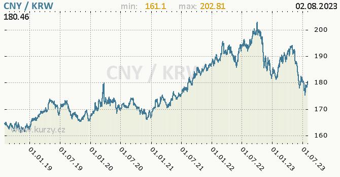 Graf CNY / KRW denní hodnoty, 5 let, formát 670 x 350 (px) PNG