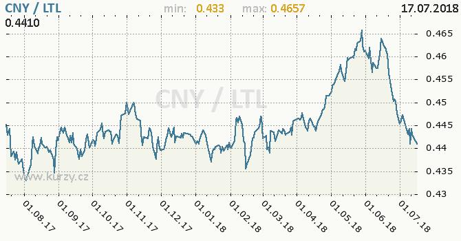 Vývoj kurzu CNY/LTL - graf
