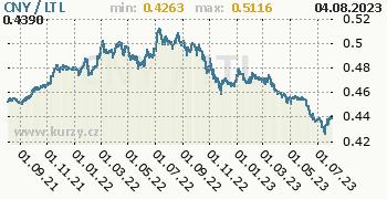 Graf CNY / LTL denní hodnoty, 2 roky, formát 350 x 180 (px) PNG