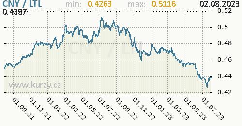 Graf CNY / LTL denní hodnoty, 2 roky, formát 500 x 260 (px) PNG
