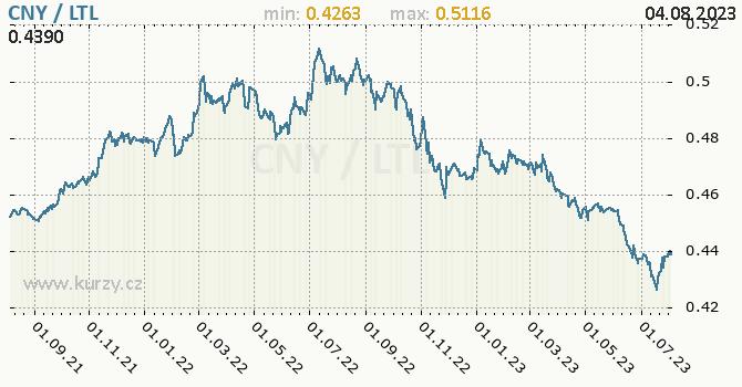 Graf CNY / LTL denní hodnoty, 2 roky, formát 670 x 350 (px) PNG