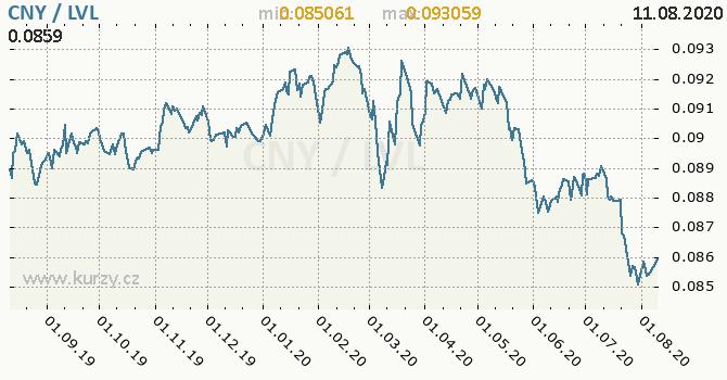 Vývoj kurzu CNY/LVL - graf