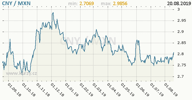 Vývoj kurzu CNY/MXN - graf