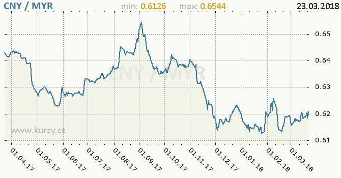 Vývoj kurzu CNY/MYR - graf