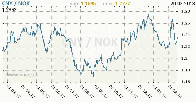 Graf norská koruna a čínský juan