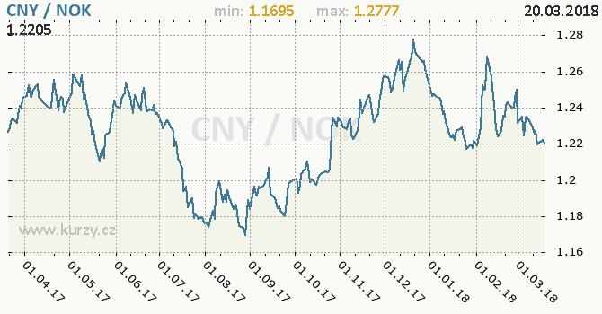 Vývoj kurzu CNY/NOK - graf