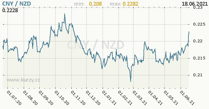 Vývoj kurzu CNY/NZD - graf