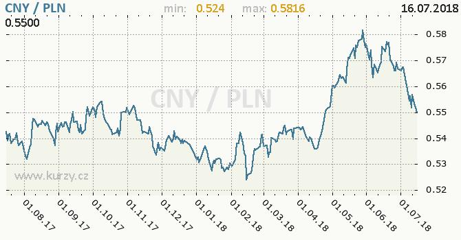 Vývoj kurzu CNY/PLN - graf