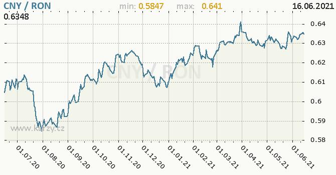 Vývoj kurzu CNY/RON - graf