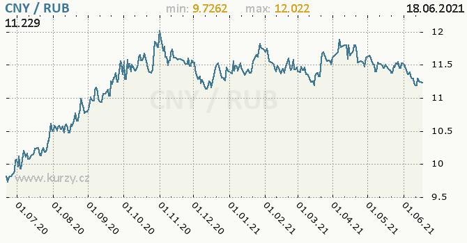 Vývoj kurzu CNY/RUB - graf