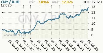 Graf CNY / RUB denní hodnoty, 1 rok, formát 350 x 180 (px) PNG