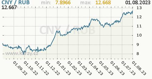 Graf CNY / RUB denní hodnoty, 1 rok, formát 500 x 260 (px) PNG