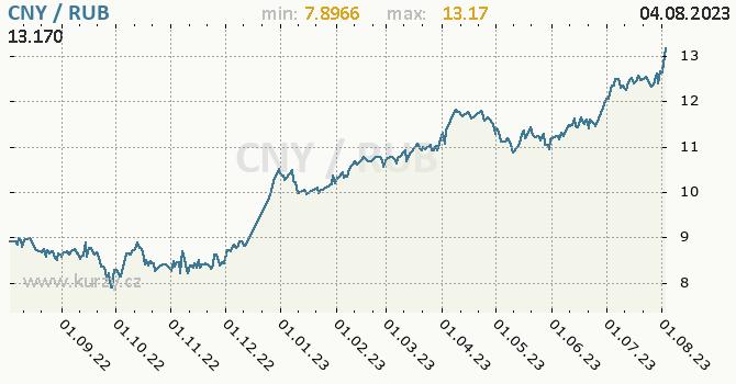 Graf CNY / RUB denní hodnoty, 1 rok, formát 670 x 350 (px) PNG