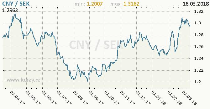 Vývoj kurzu CNY/SEK - graf