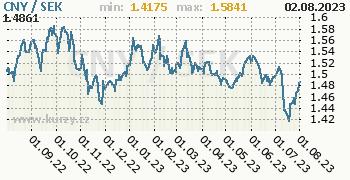 Graf CNY / SEK denní hodnoty, 1 rok, formát 350 x 180 (px) PNG
