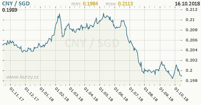 Vývoj kurzu CNY/SGD - graf