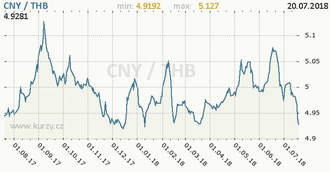 Vývoj kurzu CNY/THB - graf