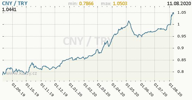Vývoj kurzu CNY/TRY - graf