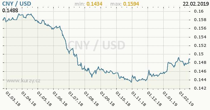 Vývoj kurzu CNY/USD - graf