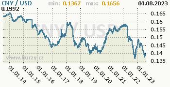 Graf CNY / USD denní hodnoty, 10 let, formát 350 x 180 (px) PNG