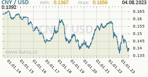 Graf CNY / USD denní hodnoty, 10 let, formát 500 x 260 (px) PNG