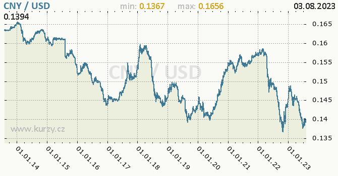 Graf CNY / USD denní hodnoty, 10 let, formát 670 x 350 (px) PNG