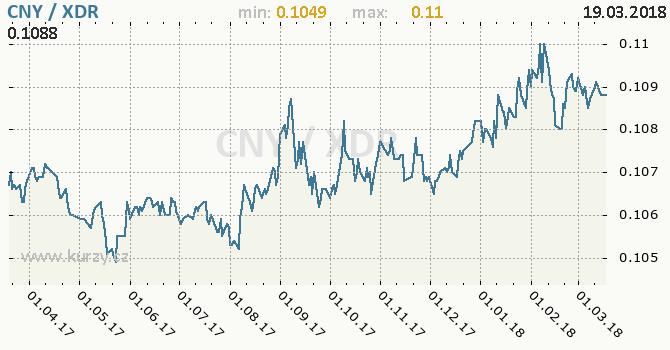 Vývoj kurzu CNY/XDR - graf
