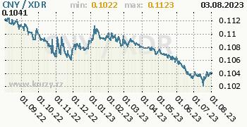 Graf CNY / XDR denní hodnoty, 1 rok, formát 350 x 180 (px) PNG