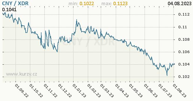 Graf CNY / XDR denní hodnoty, 1 rok, formát 670 x 350 (px) PNG