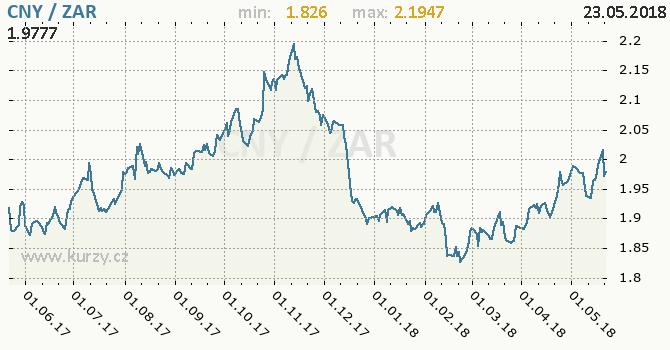 Vývoj kurzu CNY/ZAR - graf