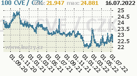 kapverdské escudo, graf kurzu kapverdského escuda, CVE/CZK