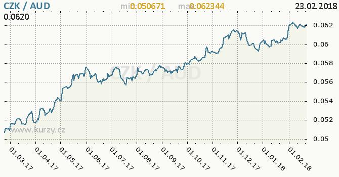 Vývoj kurzu CZK/AUD - graf