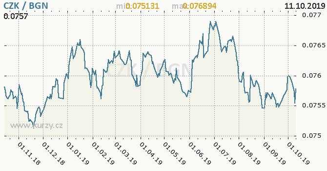 Vývoj kurzu CZK/BGN - graf