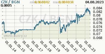 Graf CZK / BGN denní hodnoty, 10 let, formát 350 x 180 (px) PNG