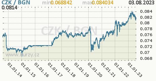 Graf CZK / BGN denní hodnoty, 10 let, formát 500 x 260 (px) PNG