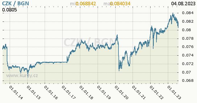 Graf CZK / BGN denní hodnoty, 10 let, formát 670 x 350 (px) PNG