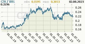 Graf CZK / BRL denní hodnoty, 5 let, formát 350 x 180 (px) PNG