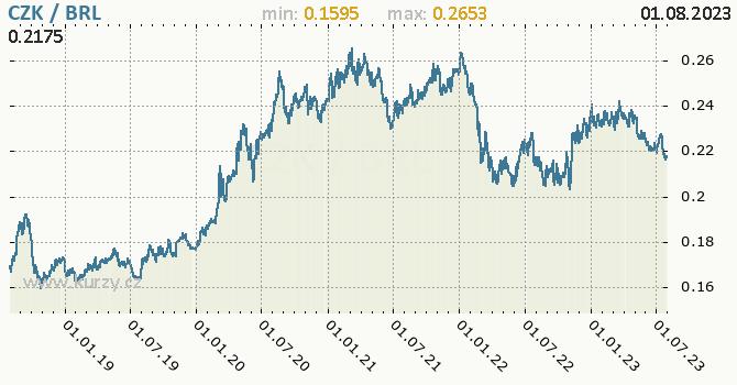 Graf CZK / BRL denní hodnoty, 5 let, formát 670 x 350 (px) PNG
