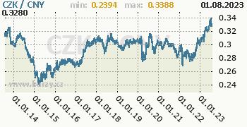 Graf CZK / CNY denní hodnoty, 10 let, formát 350 x 180 (px) PNG