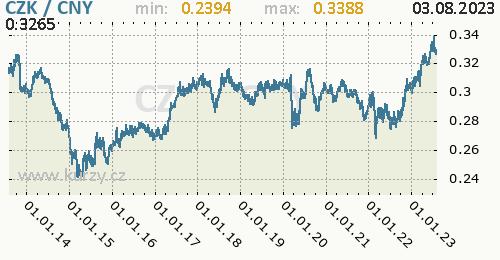 Graf CZK / CNY denní hodnoty, 10 let, formát 500 x 260 (px) PNG