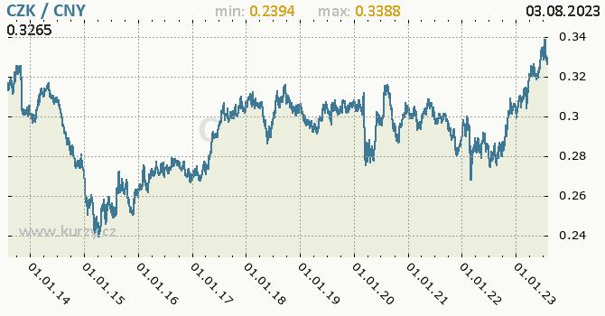 Graf CZK / CNY denní hodnoty, 10 let, formát 670 x 350 (px) PNG