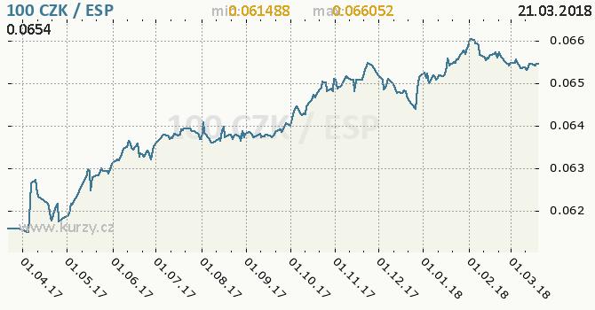 Vývoj kurzu CZK/ESP - graf