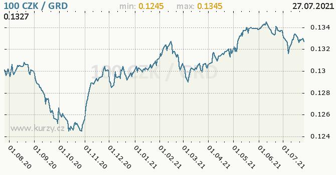 Vývoj kurzu CZK/GRD - graf