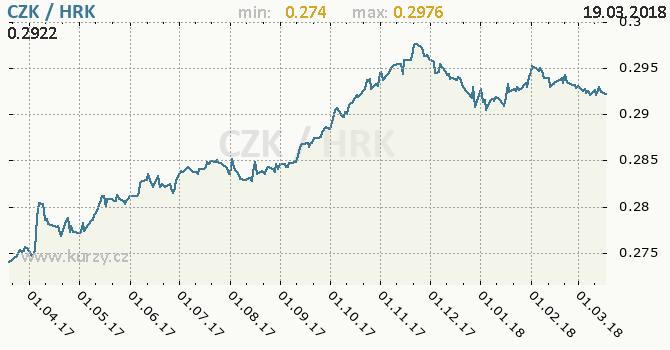 Vývoj kurzu CZK/HRK - graf