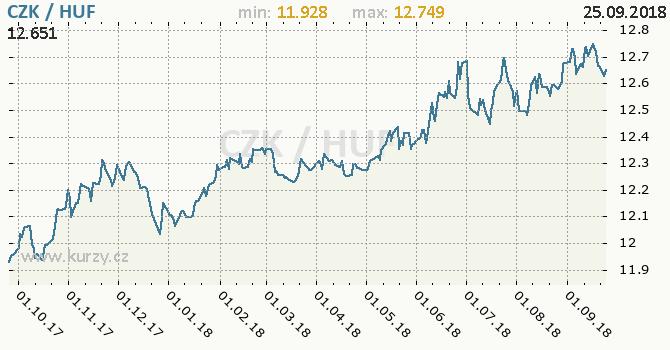 Vývoj kurzu CZK/HUF - graf