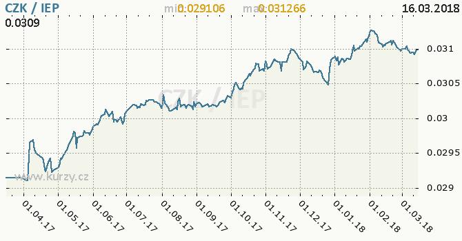 Vývoj kurzu CZK/IEP - graf